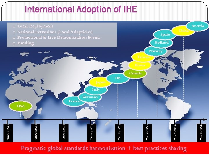 International Adoption of IHE q q Austria Local Deployment National Extensions (Local Adaptions) Promotional
