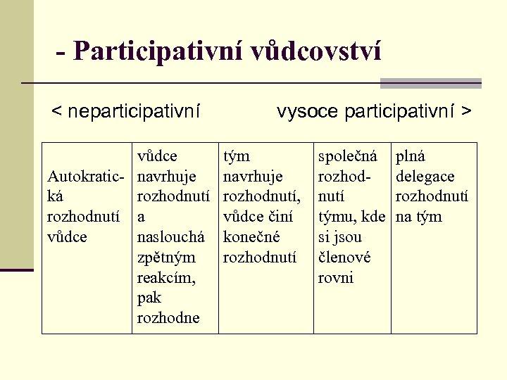 - Participativní vůdcovství < neparticipativní vůdce Autokratic- navrhuje ká rozhodnutí a vůdce naslouchá zpětným