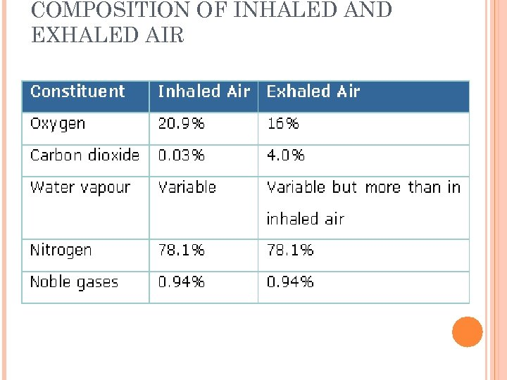 COMPOSITION OF INHALED AND EXHALED AIR