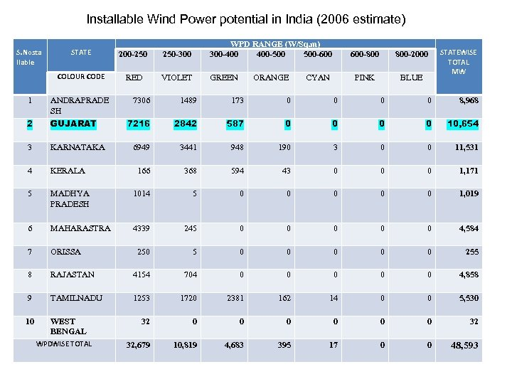 Installable Wind Power potential in India (2006 estimate) 1 STATE 200 -250 250 -300