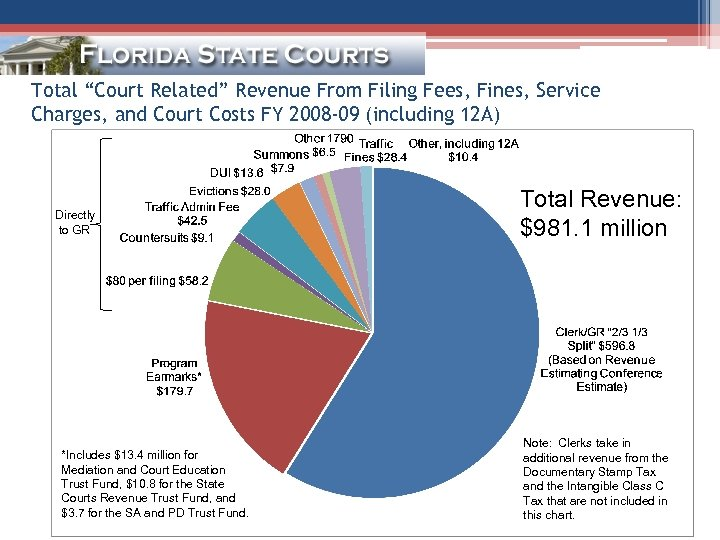 """Total """"Court Related"""" Revenue From Filing Fees, Fines, Service Charges, and Court Costs FY"""