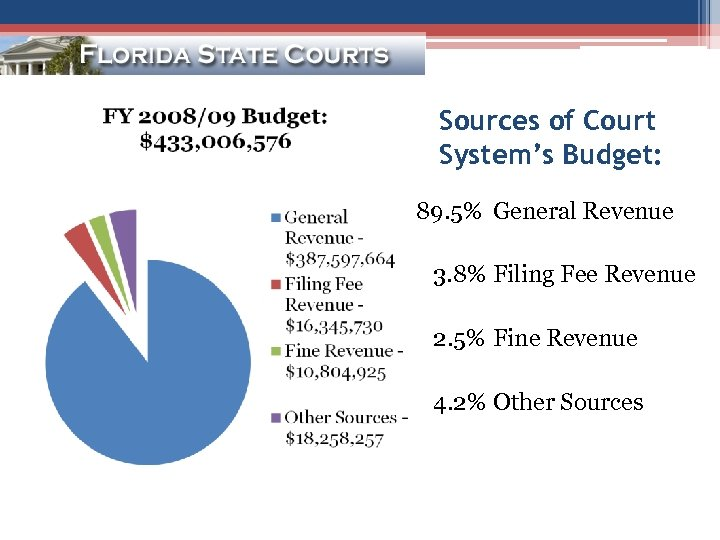 Sources of Court System's Budget: 89. 5% General Revenue 3. 8% Filing Fee Revenue