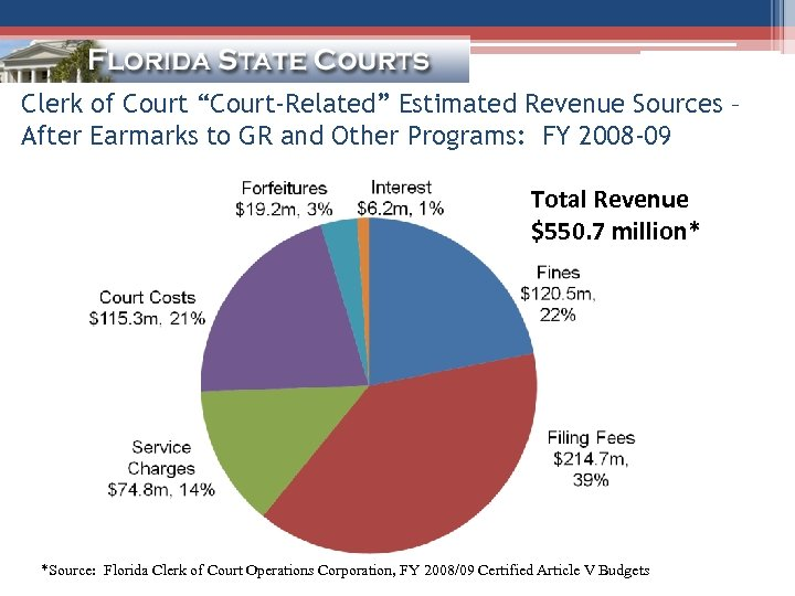 """Clerk of Court """"Court-Related"""" Estimated Revenue Sources – After Earmarks to GR and Other"""