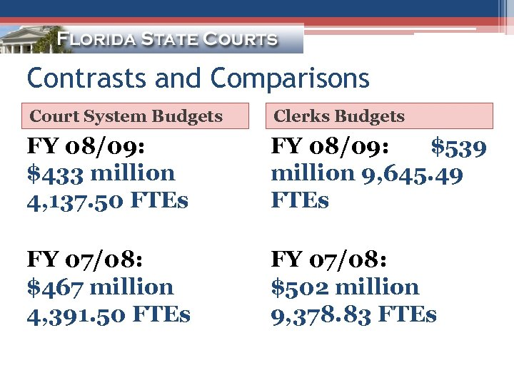 Contrasts and Comparisons Court System Budgets Clerks Budgets FY 08/09: $433 million 4, 137.