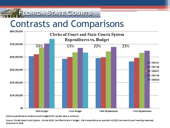 Contrasts and Comparisons $600, 000 $500, 000 Clerks of Court and State Courts System