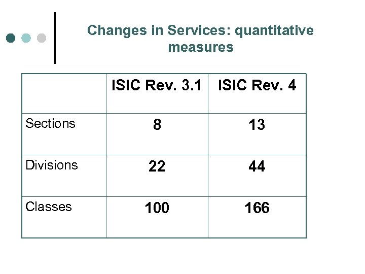 Changes in Services: quantitative measures ISIC Rev. 3. 1 ISIC Rev. 4 Sections 8