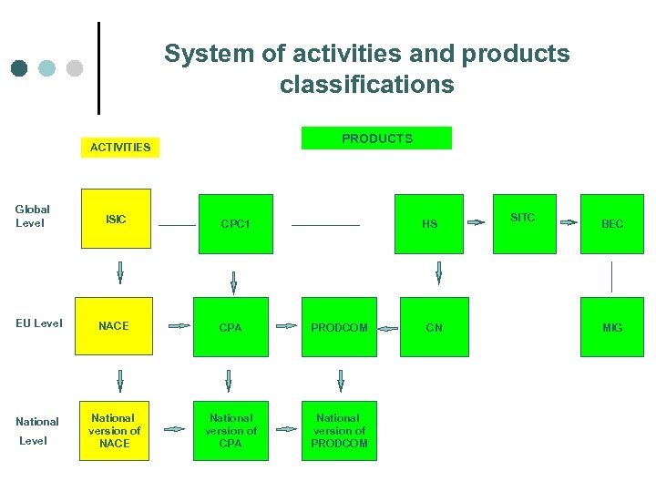 System of activities and products classifications PRODUCTS ACTIVITIES Global Level ISIC CPC 1 HS