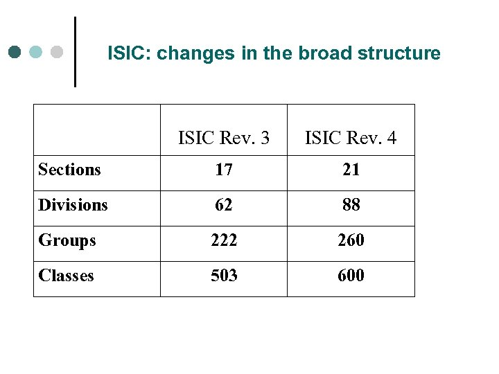 ISIC: changes in the broad structure ISIC Rev. 3 ISIC Rev. 4 Sections 17
