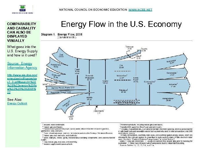 NATIONAL COUNCIL ON ECONOMIC EDUCATION WWW. NCEE. NET COMPARABILITY AND CAUSALITY CAN ALSO BE