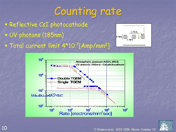 Counting rate § Reflective Cs. I photocathode § UV photons (185 nm) § Total