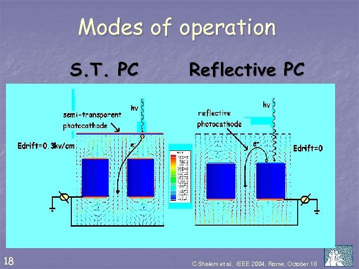 Modes of operation S. T. PC 18 Reflective PC C. Shalem et al, IEEE