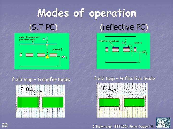 Modes of operation (S. T PC) field map – transfer mode E=0. 3 kv/cm