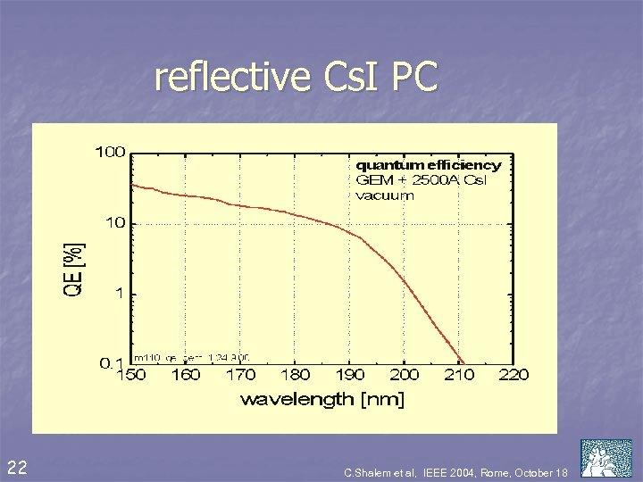 reflective Cs. I PC 22 C. Shalem et al, IEEE 2004, Rome, October 18