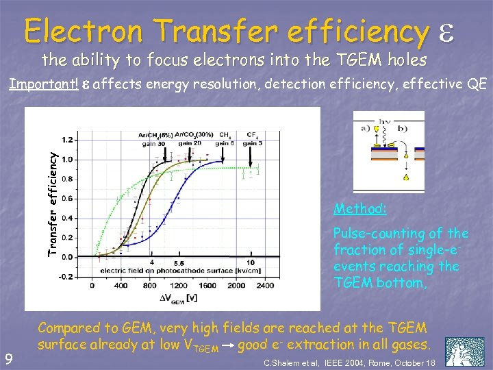 Electron Transfer efficiency e Transfer efficiency the ability to focus electrons into the TGEM