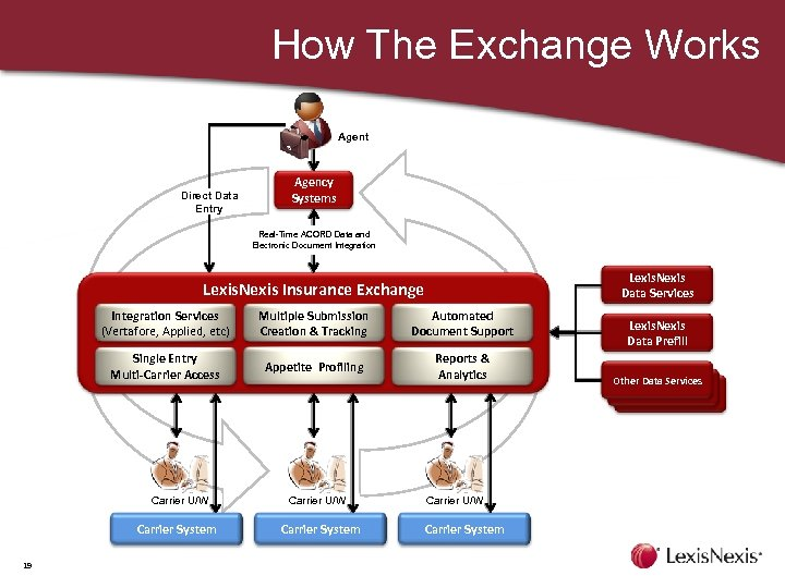 How The Exchange Works Agent Direct Data Entry Agency Systems Real-Time ACORD Data and