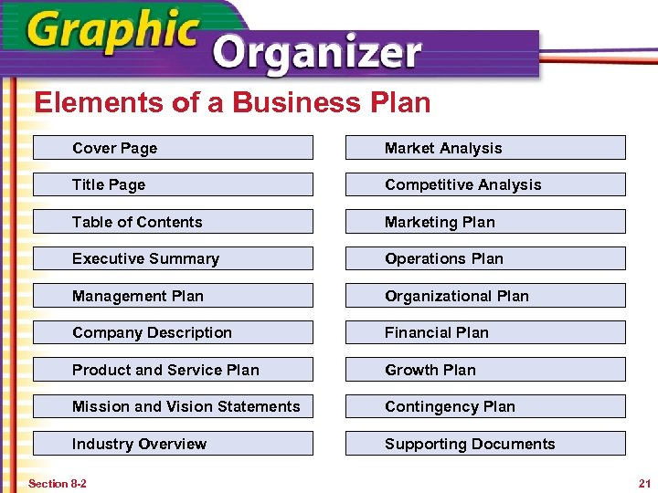 Elements of a Business Plan Cover Page Market Analysis Title Page Competitive Analysis Table