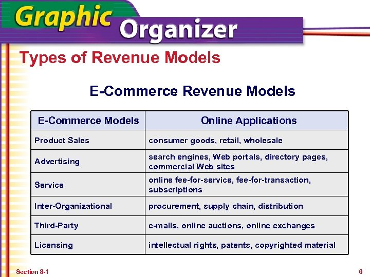 Types of Revenue Models E-Commerce Models Online Applications Product Sales consumer goods, retail, wholesale