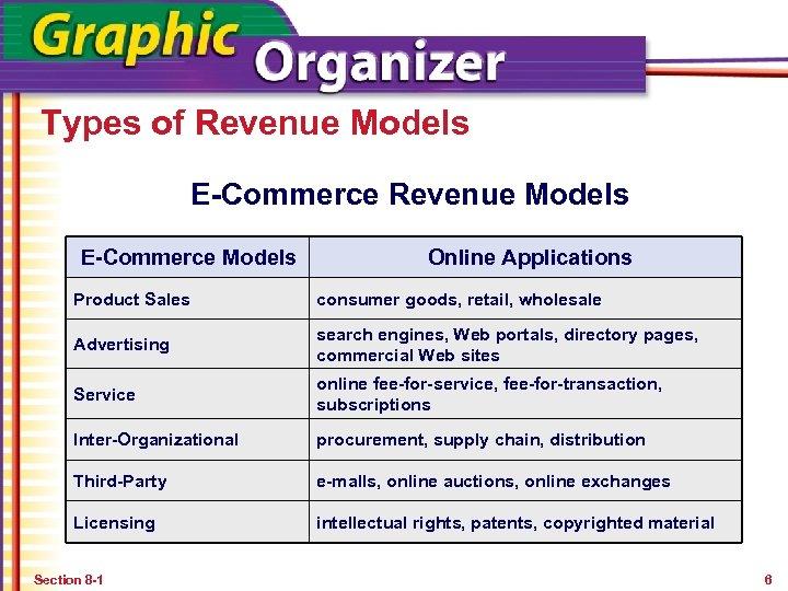 Types of Revenue Models E-Commerce Models Online Applications Product Sales consumer goods, retail, wholesale