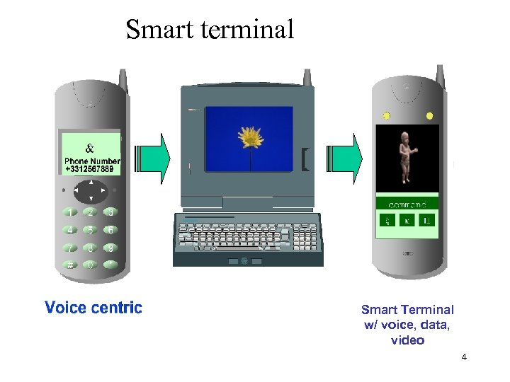 Smart terminal Smart Terminal w/ voice, data, video 4