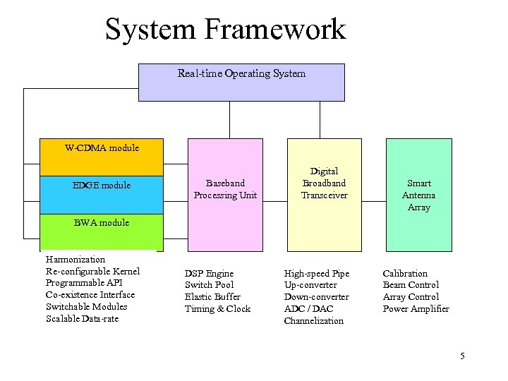System Framework Real-time Operating System W-CDMA module EDGE module Baseband Processing Unit Digital Broadband