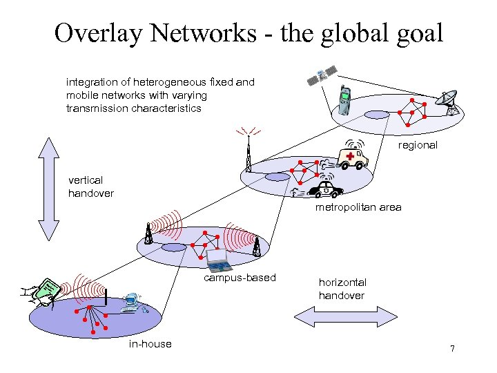Overlay Networks - the global goal integration of heterogeneous fixed and mobile networks with