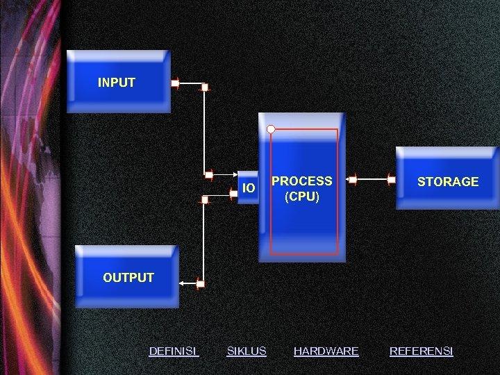INPUT IO PROCESS (CPU) STORAGE OUTPUT DEFINISI SIKLUS HARDWARE REFERENSI