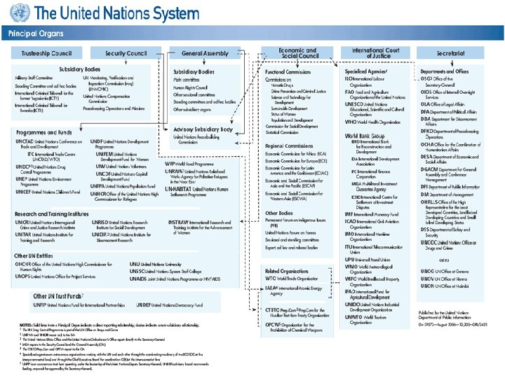 The United Nations and Disarmament Presented by Dr