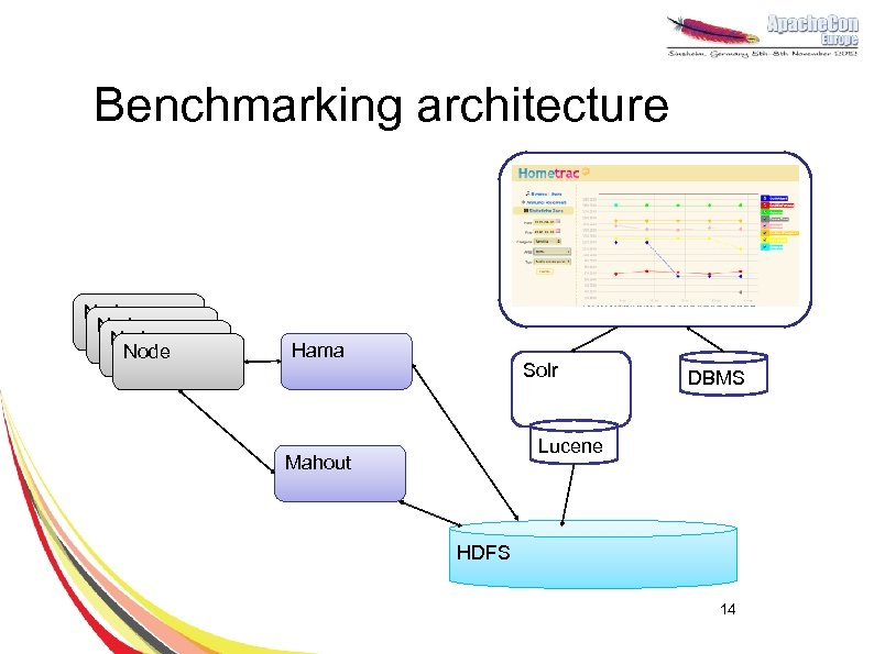 Benchmarking architecture Node Hama Solr DBMS Lucene Mahout HDFS 14