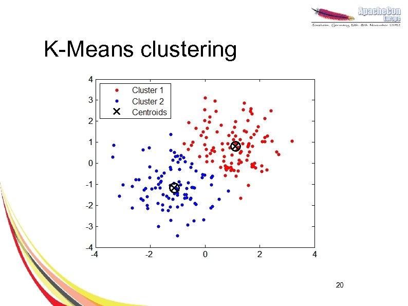 K-Means clustering 20