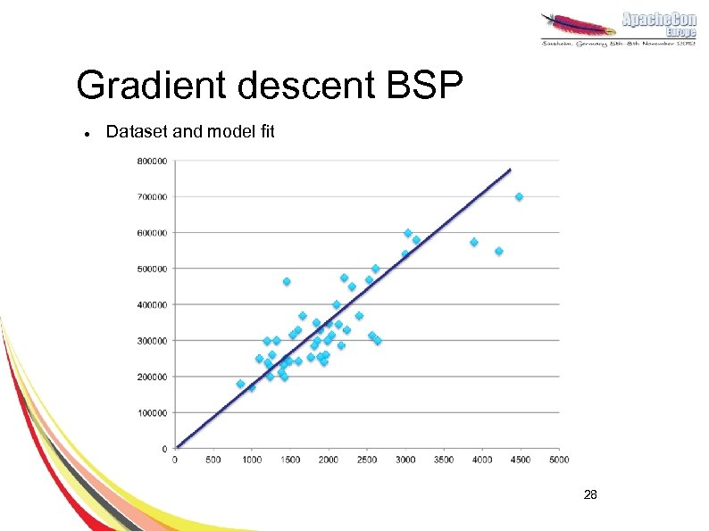 Gradient descent BSP l Dataset and model fit 28