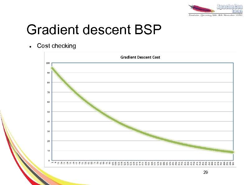Gradient descent BSP l Cost checking 29