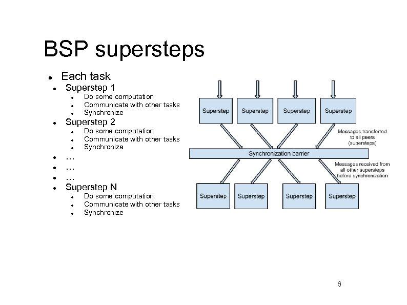 BSP supersteps Each task l l Superstep 1 l l Superstep 2 l l