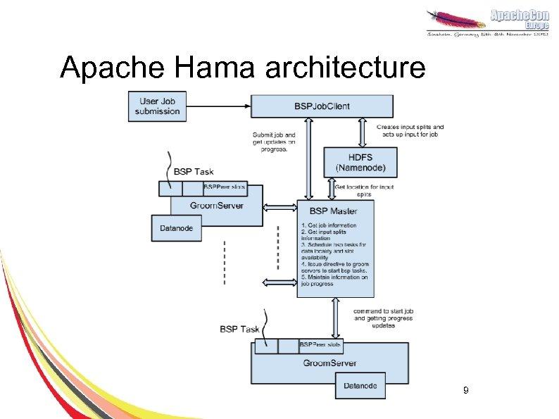 Apache Hama architecture 9