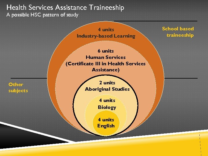 Health Services Assistance Traineeship A possible HSC pattern of study 4 units Industry-based Learning
