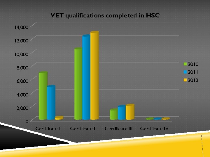 VET qualifications completed in HSC 14, 000 12, 000 10, 000 2010 8, 000