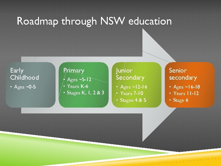 Roadmap through NSW education Early Childhood • Ages ~0 -5 Primary • Ages ~5