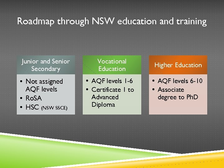 Roadmap through NSW education and training Junior and Senior Secondary • Not assigned AQF