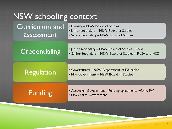 NSW schooling context Curriculum and assessment Credentialing Regulation Funding • Primary – NSW Board