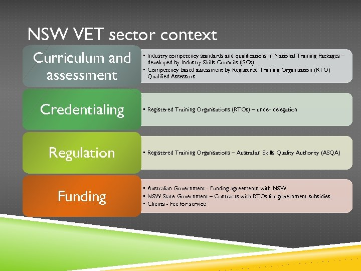 NSW VET sector context Curriculum and assessment Credentialing Regulation Funding • Industry competency standards