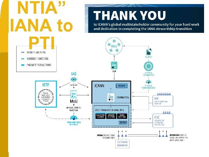 "NTIA"" IANA to PTI NTIA at work African Secret Working Group"