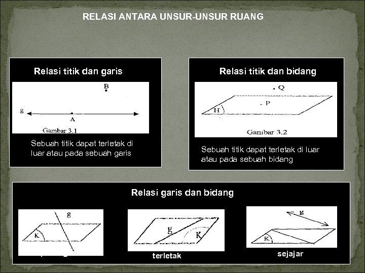 RELASI ANTARA UNSUR-UNSUR RUANG Relasi titik dan garis Relasi titik dan bidang Sebuah titik