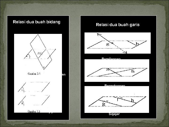 Relasi dua buah bidang Relasi dua buah garis Bersilangan berpotongan Berpotongan sejajar Sejajar