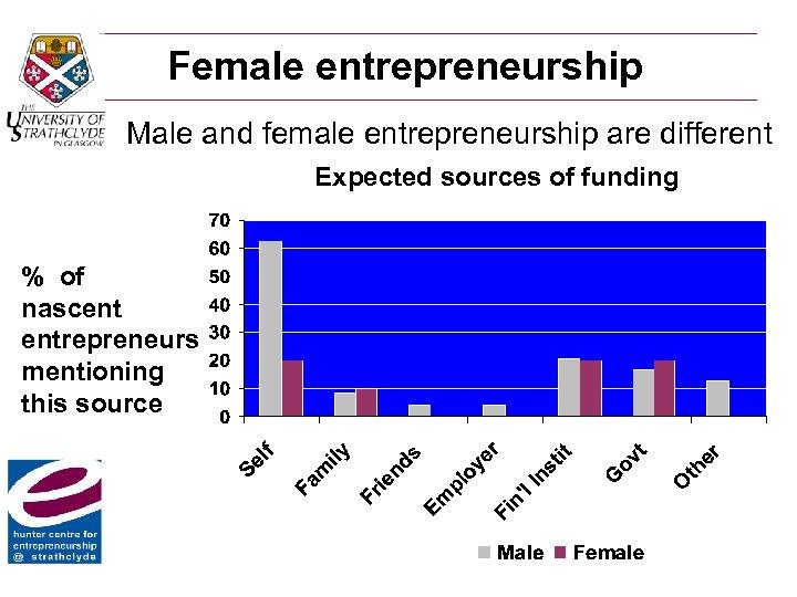 Female entrepreneurship Male and female entrepreneurship are different Expected sources of funding % of