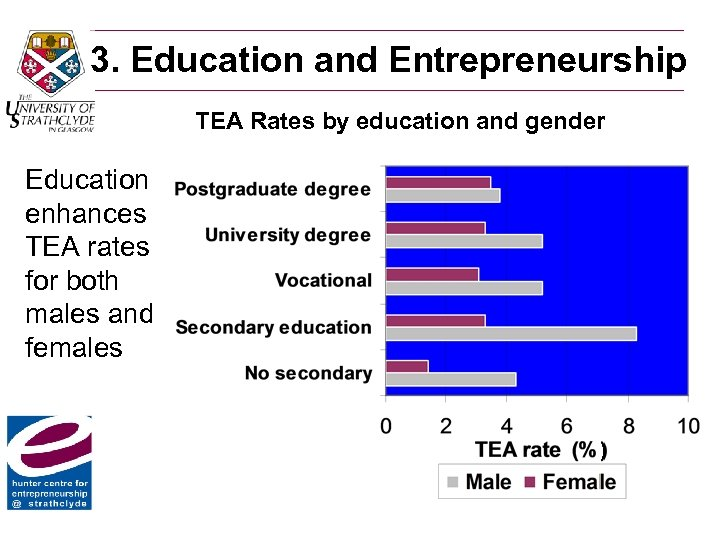 3. Education and Entrepreneurship TEA Rates by education and gender Education enhances TEA rates