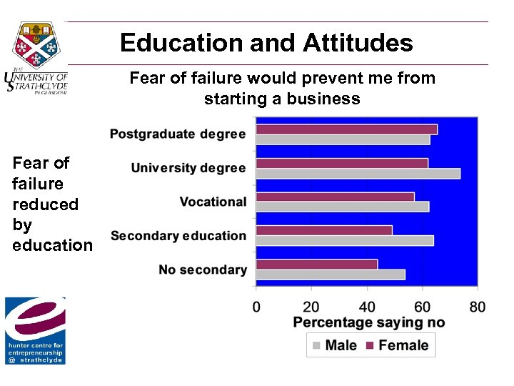 Education and Attitudes Fear of failure would prevent me from starting a business Fear