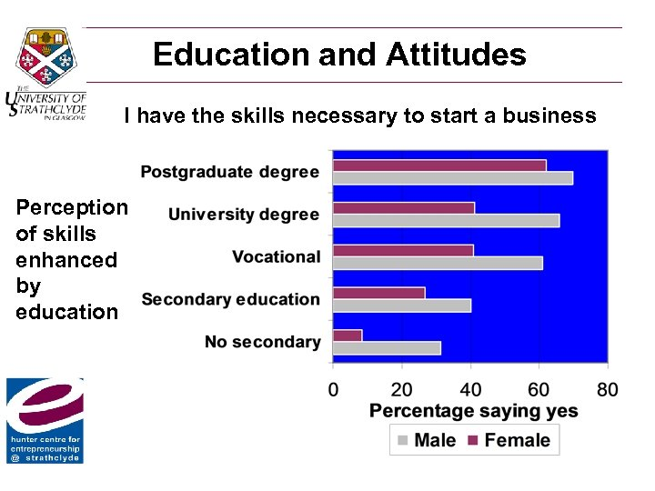 Education and Attitudes I have the skills necessary to start a business Perception of