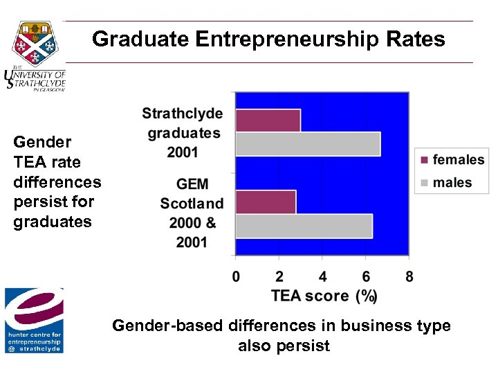 Graduate Entrepreneurship Rates Gender TEA rate differences persist for graduates Gender-based differences in business