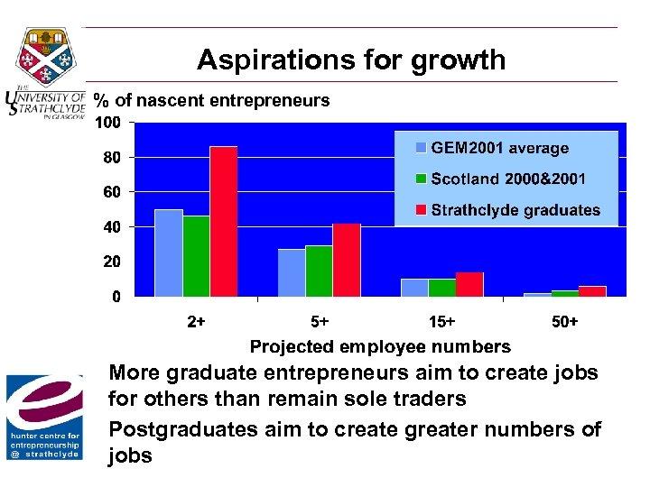 Aspirations for growth % of nascent entrepreneurs More graduate entrepreneurs aim to create jobs
