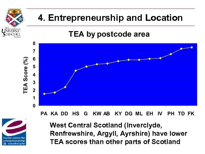 4. Entrepreneurship and Location West Central Scotland (Inverclyde, Renfrewshire, Argyll, Ayrshire) have lower TEA