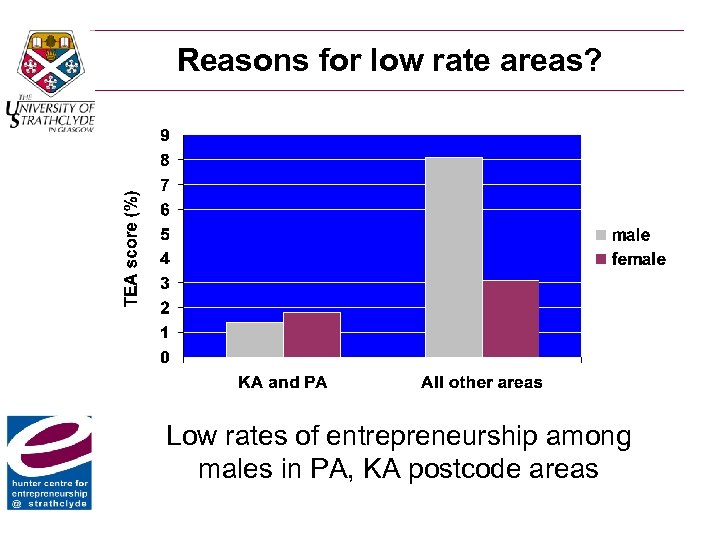 Reasons for low rate areas? Low rates of entrepreneurship among males in PA, KA